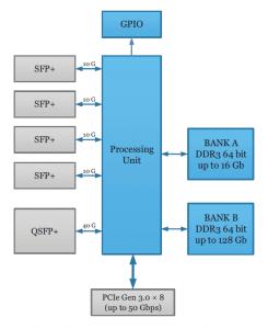 Komodo CLHS Frame Grabber HW Block Diagram