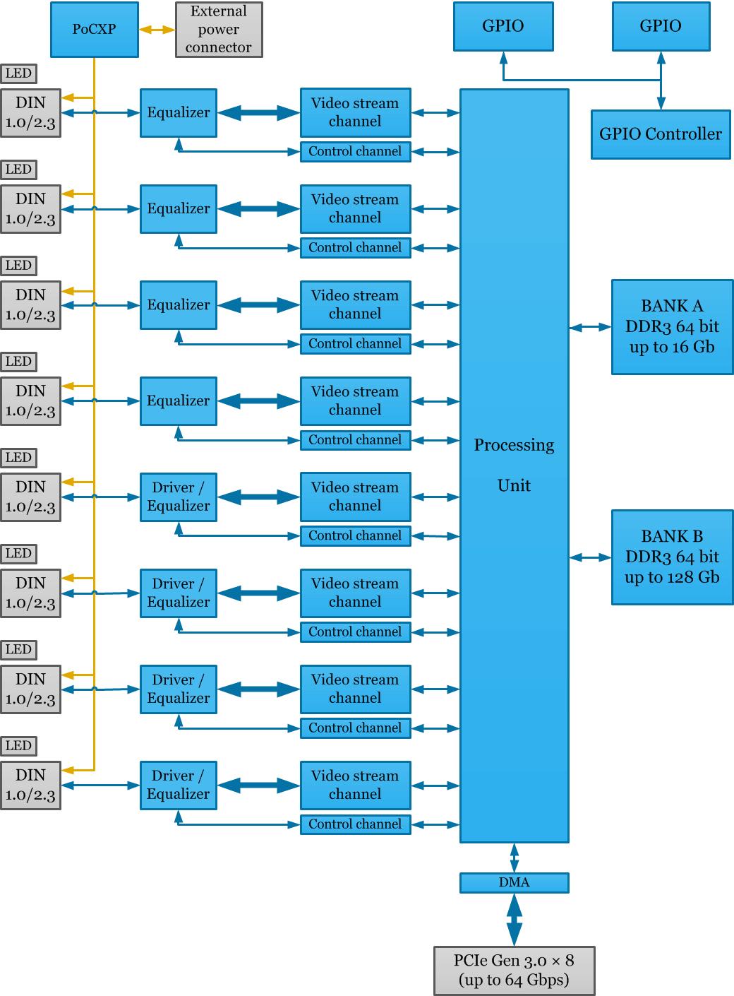 Komodo Coaxpress Frame Grabber Kaya Instruments Z Wave Block Diagram