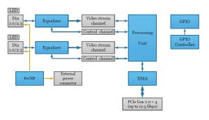 Predator Frame Grabber HW Block Diagram