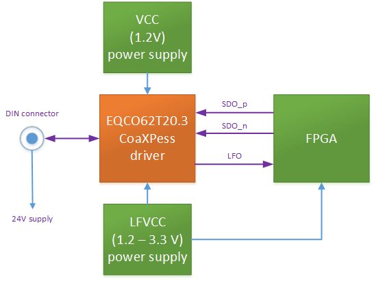 CoaXPress_Camera_Side_PCB_Reference_Design_block_diagram