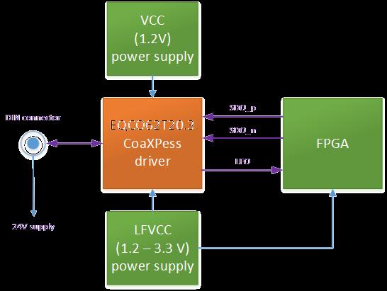 CoaXPress_Camera_Side_PCB_Reference_Design_block_diagram