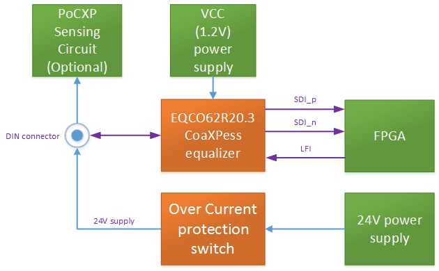 CoaXPress_FG_PCB_Reference_Design_block_diagram