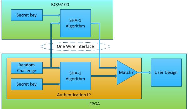 FPGA_Authentication_IP_Core_Block_Diagram