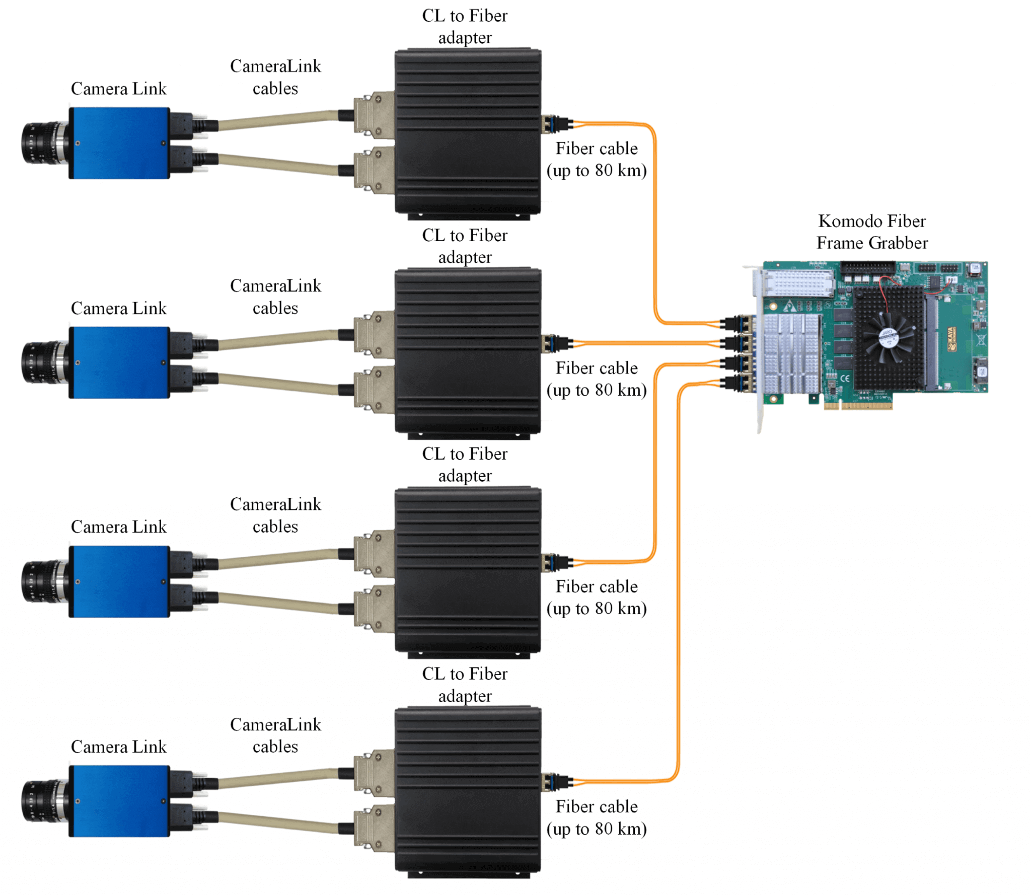 Komodo Fxcl System Kaya Instruments Fiber Optic Cablethe Global Solution In Components